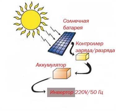 Схема работы солнечной