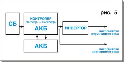 Расчет фотоэлектрической системы